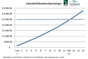Life Membership Benefits